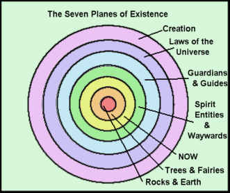 7 planes of existence and higher vibration