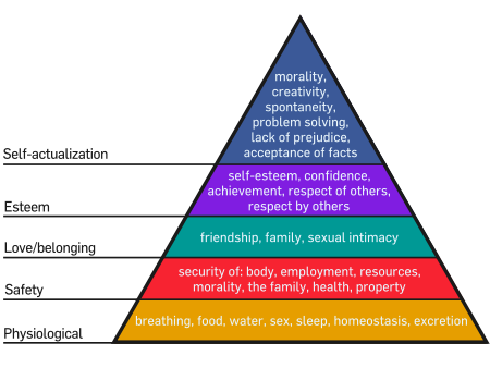 Maslow's Hierarchy of Needs in living my life as an experiment