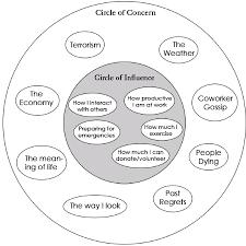 your-originating-circle