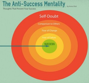 Anti-Success