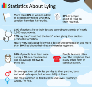 lying spot a liar