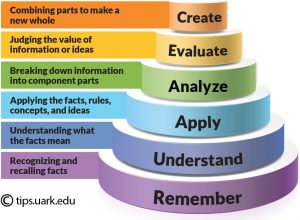 blooms_taxonomy_pyramid_cake-style-use-with-permission