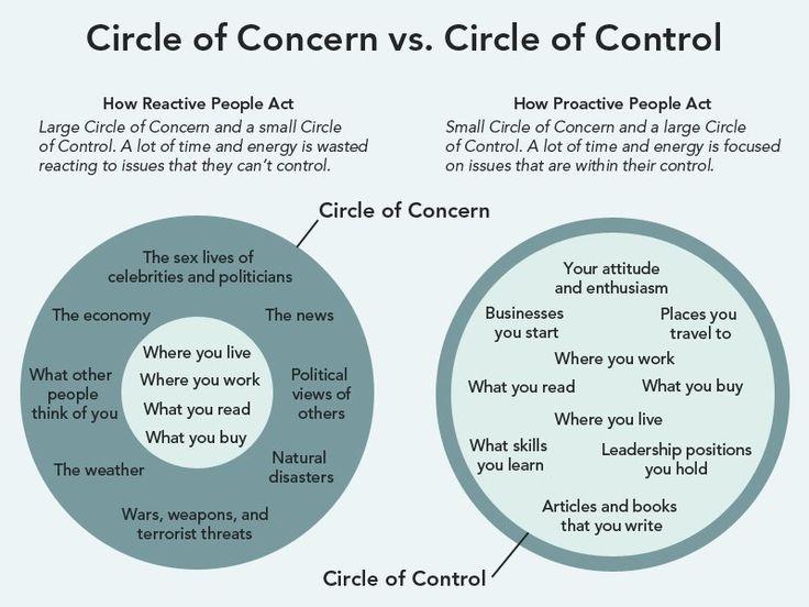 concern-v-control