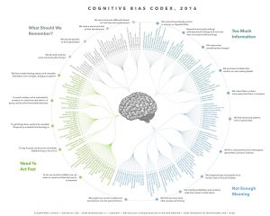 cognitive biases cheat sheet