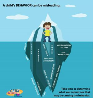behavior iceberg