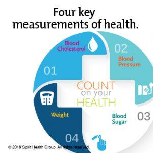 health measurements