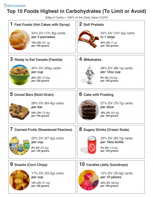 carbs carbohydrate foods