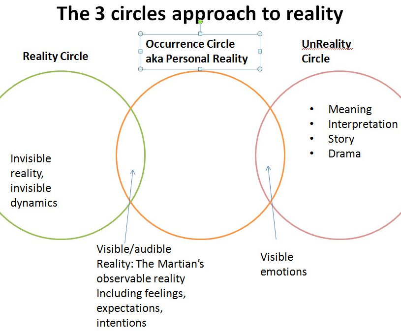 reality, occurrence, narrative