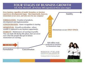 phases stages of growth