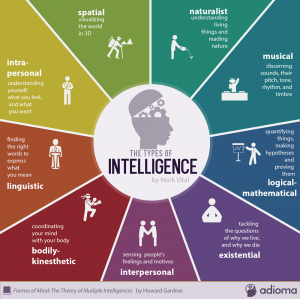 intelligence is 70% physical