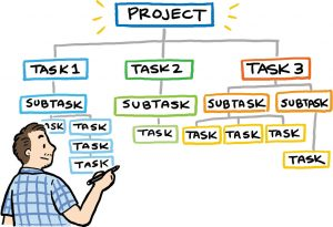 4 daily tasks