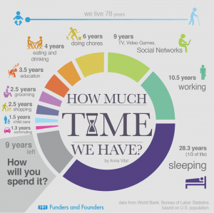 how you spend your time
