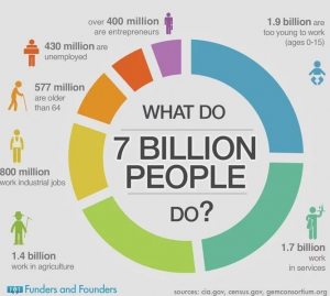 what do people do?