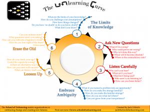 The-Unlearning-Curve-Framework-