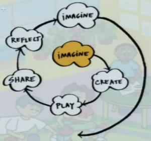 imagine-create-reflect
