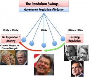 pendulum-of-government-regulation2